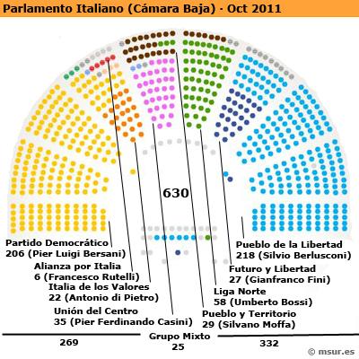 Parlamento italiano Oct 2011 | M'Sur