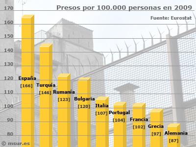 Media de presos en Europa
