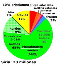 siria-religiones