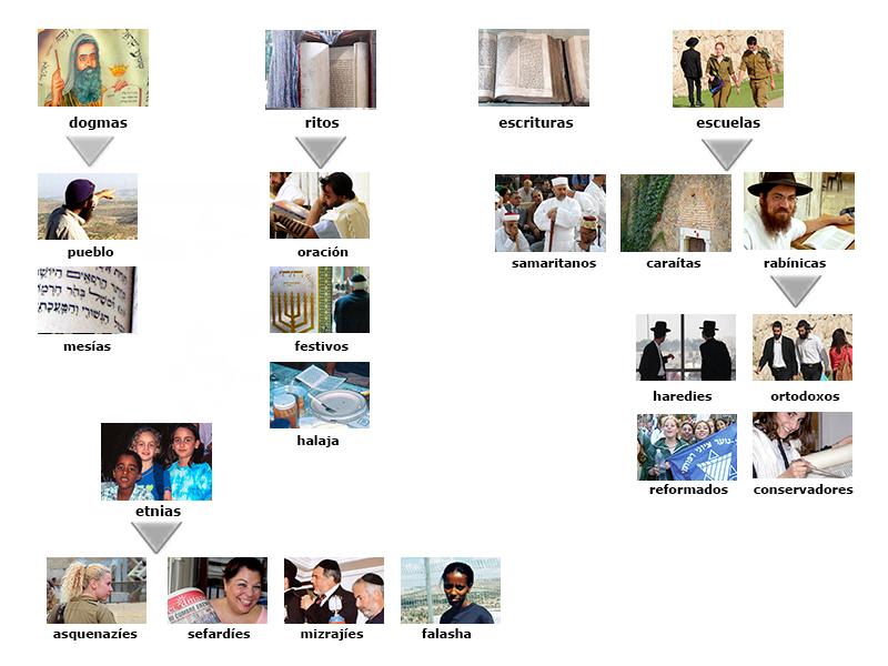judaismo menu