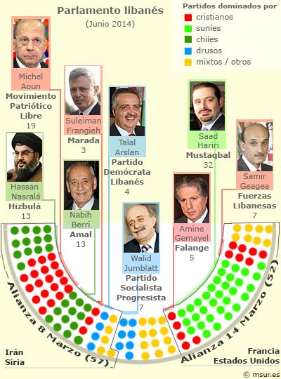 Composición del Parlamento libanés | © MSur