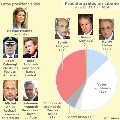 libano-presidencia
