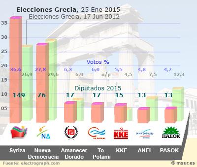 grecia-votos2015