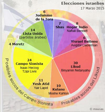 israel-elecciones