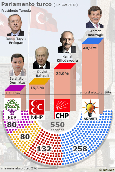 turquia-parlamento
